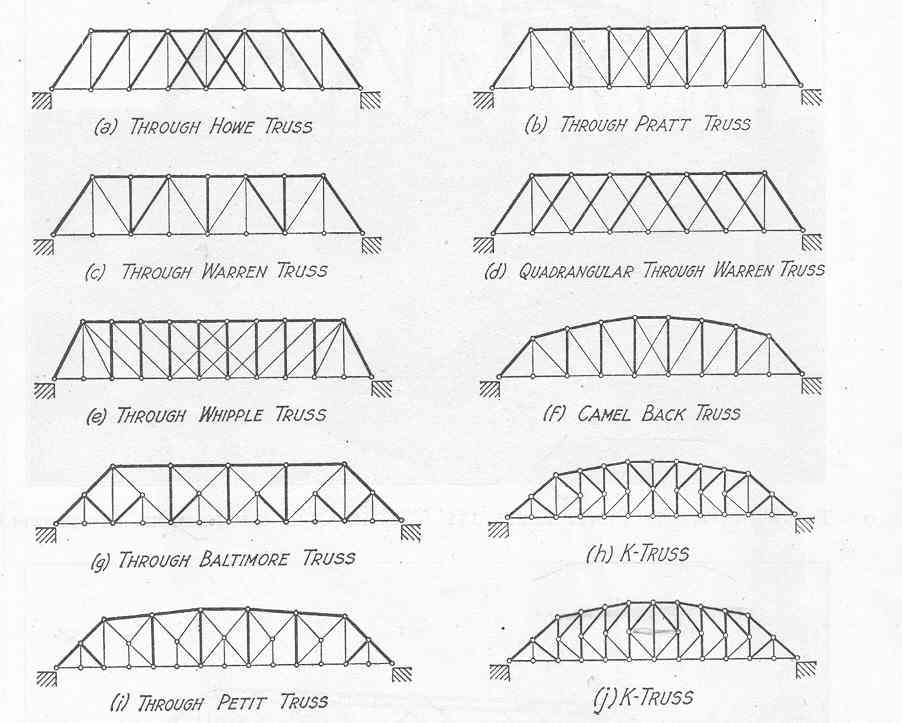 How Bridges Are Built